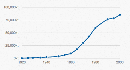 Global nitrogen consumption in the 20th century