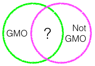 Some things we can easily categorize as GMO or as not GMO. But there's a whole group of things that have characteristics of both. And other things that don't fit in either circle, like some types of synthetic biology.