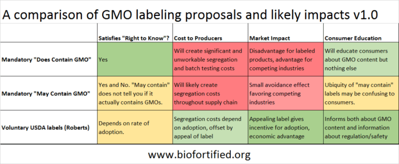GMO-label-comparison1