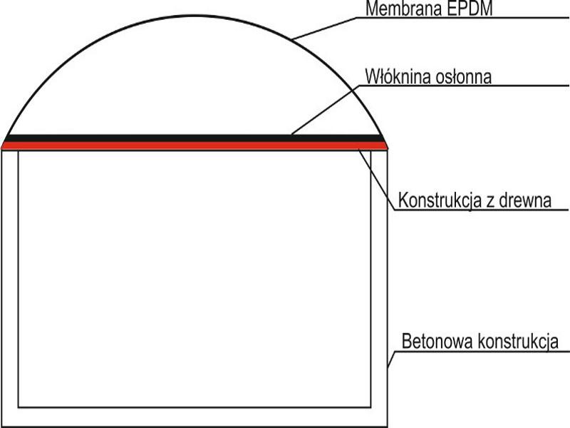 Zdjęcie schematu dachu do biogazowni, kopuła
