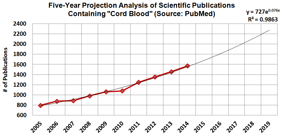 5 Year Projection Analysis of Scientific Publications Containing Cord Blood