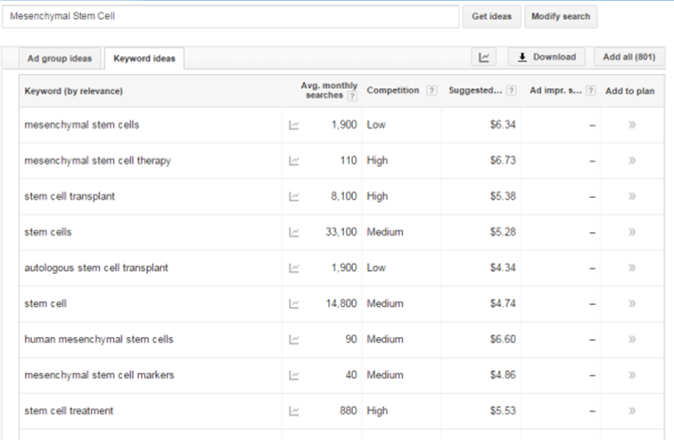 Google Adwords Cost-Per-Click for Mesenchymal Stem Cell Terms