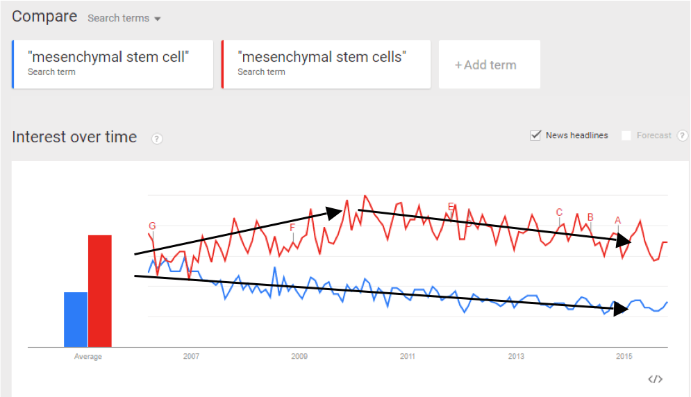 "FIGURE: Comparison of Google Trend Data for ""Mesenchymal Stem Cell"" vs. ""Mesenchymal Stem Cells over a 10-Year History"