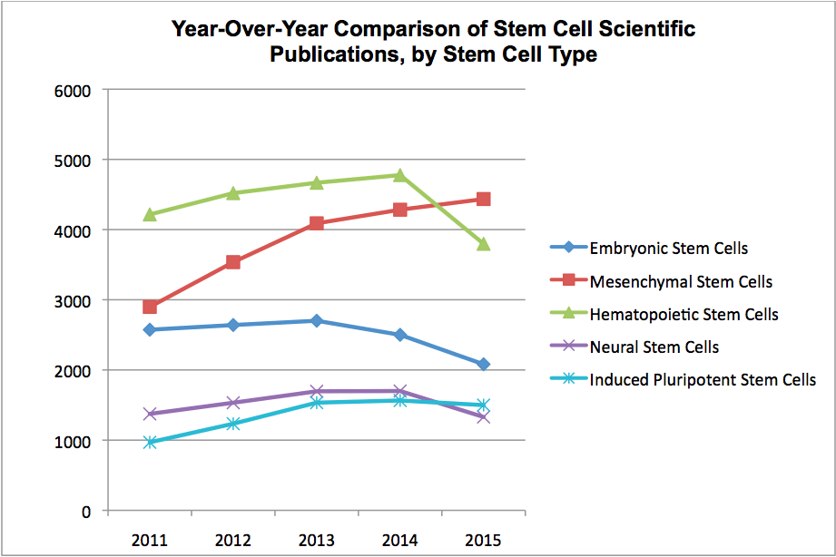 Year-Over-Year Comparison of Stem Cell Scientific Publications, by Stem Cell Type