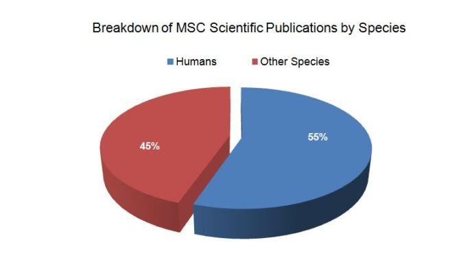Breakdown of MSC Scientific Publications by Species