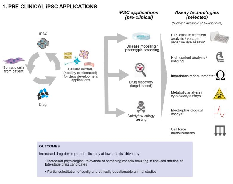 Axiogenesis iPSC Infographic - Part 1, Preclinical Applications