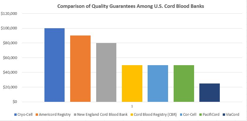 Comparison of Quality Guarantees Among Top U.S. Cord Blood Banks