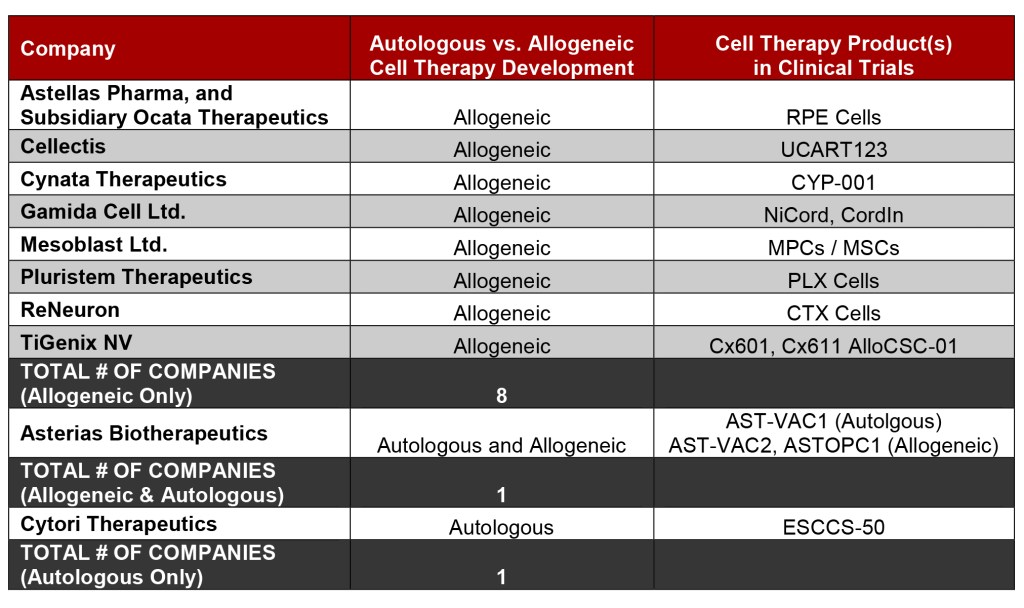 Leading Cell Therapy Companies