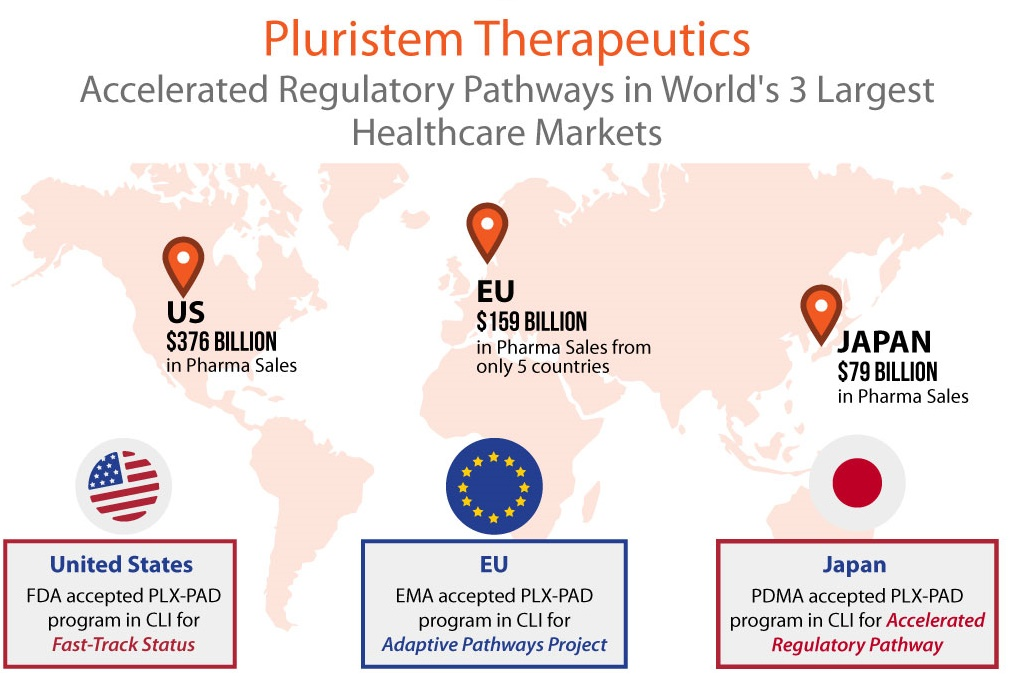 Pluristem Gets Accelerated Approval Pathways in Top 3 Healthcare Markets - U.S., Europe, Japan