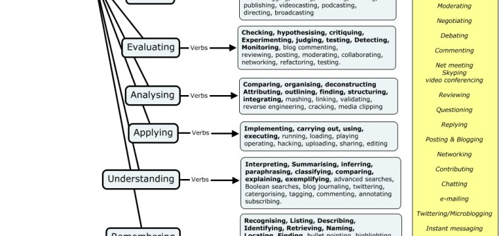 Bloom's Digital Taxonomy