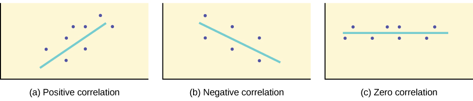Examples of positive correlation, negative correlation and no correlation.