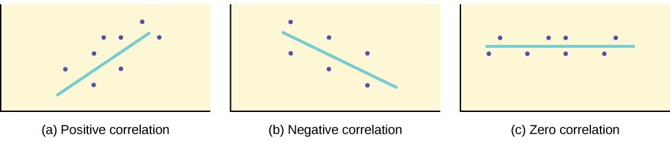 Examples of positive correlation, negative correlation and no correlation.