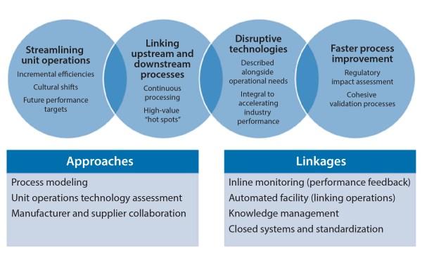 BioPhorum Operations Group Technology Roadmapping, Part 3 ...