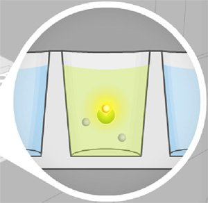 Reaction causes the sample to emit light that can be measured by a PMT detector