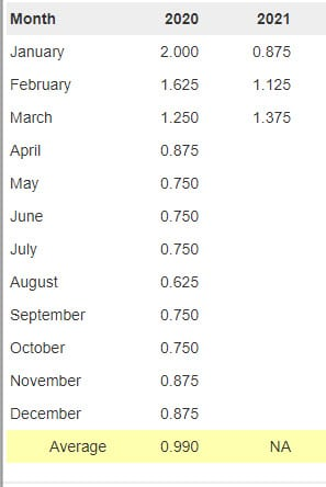 Social Security Trust Fund APY by month