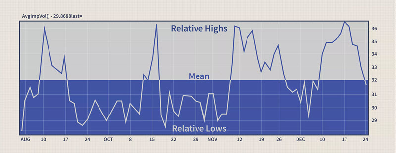 Example of reversion to the mean