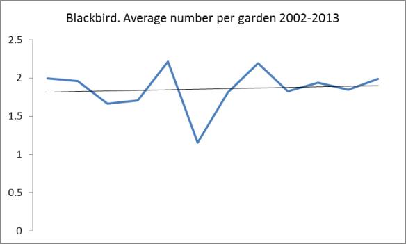 Blackbird. GBS 2002-2013