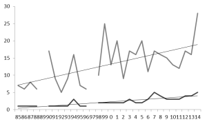 Total number of raptor species (dark grey) and individual raptors (pale grey) recorded on Jersey's north coast 1985-2014