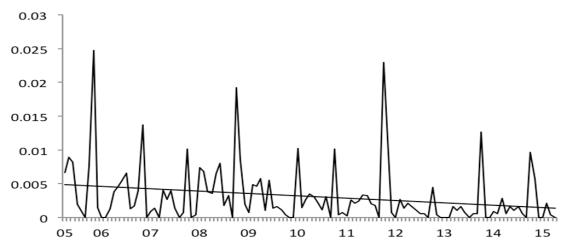 Skylark FBS counts 2005-2015