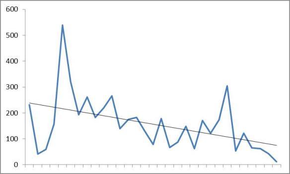 Bar-taileds 1987-2017
