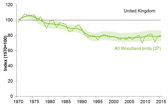 Wild bird populations in the UK 1970-2015. Woodland birds