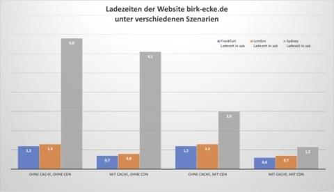 Bild: Variation der Zugriffszeiten auf die Homepage einer Domain. Klicken Sie auf das Bild um es zu vergrößern.