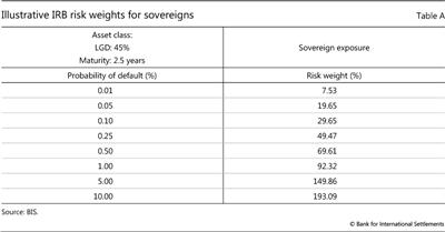Illustrative IRB risk weights for sovereigns
