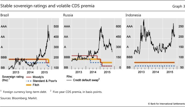 Sovereign ratings of advanced and emerging economies after ...
