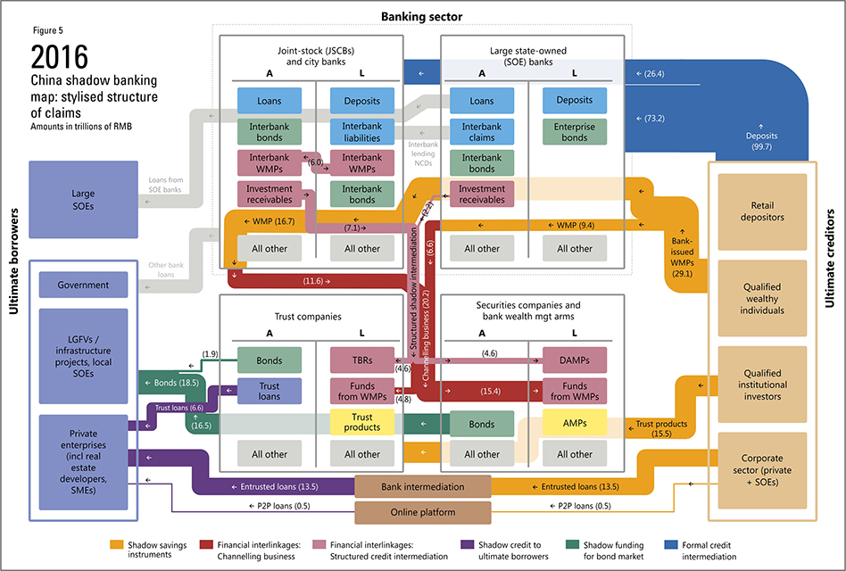 Mapping Shadow Banking In China Structure And Dynamics