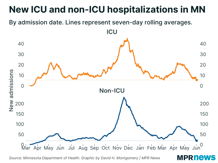 Chart of new COVID-19 hospital admissions in the ICU and outside the ICU