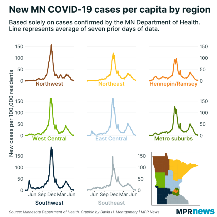 New COVID-19 Cases by Minnesota Area