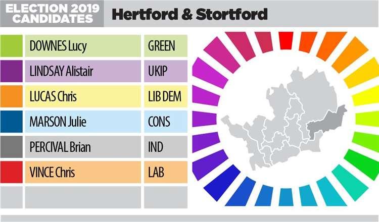 Candidates 2019 Hertford & Stortford (23808623)