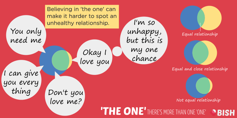 Believing in 'the one' makes it harder to spot an unhealthy or an abusive relationship
