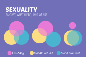 Sexuality Fantasy what we do who we are. Sometimes they all overlap, sometimes not. It's okay to have a fantasy and it's okay not to act on it.