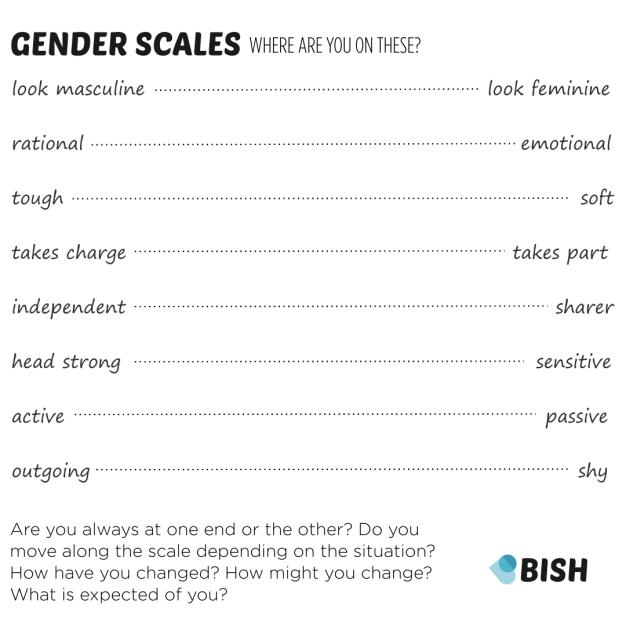 gender scales BISH