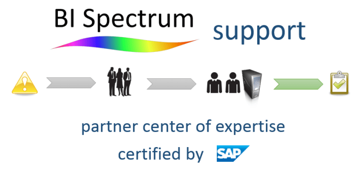 bispectrum_support_sap_pcoe_201402