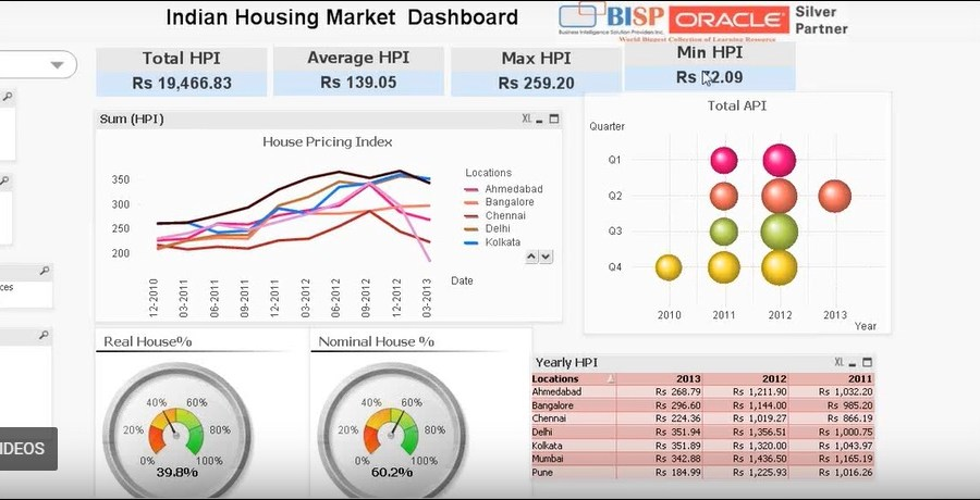 Qlikview Consulting Dashboard