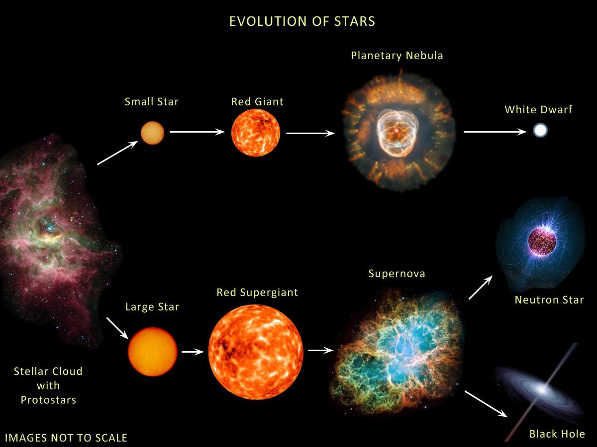 Astronomia Elemental