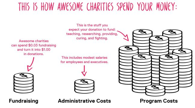This is how awesome charities spend your money.