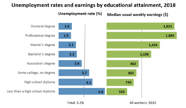 Unemployment rates by education level.
