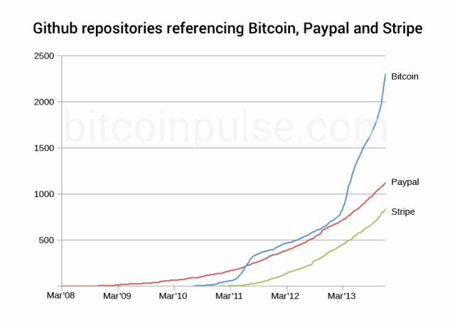 Numero di progetti su GitHub riguardanti i bitcoin contro PayPal e Stripe. Fonte: www.bitcoinpulse.com
