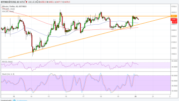 Bitcoin (BTC) Price Watch: Waiting for a Triangle Breakout 3