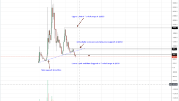 Bitcoin Cash (BCH) Technical Analysis: Wormhole Protocol and Smart Contracting BCH Bulls 2