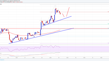 Bitcoin Cash Price Analysis: BCH/USD's Dips Supported Near $550 2