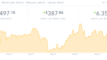 Did Bitcoin Bottom Out at $5,800 and is This the Beginning of a New Rally? 1