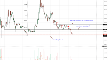 EOS Daily Chart Aug 14