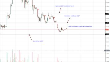 IOTA, Stellar Lumens, Litecoin, Tron, EOS Technical Analysis: Altcoin Prices Rejecting Lower Lows 2
