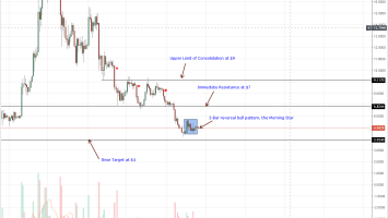 EOS Daily Chart Aug 27