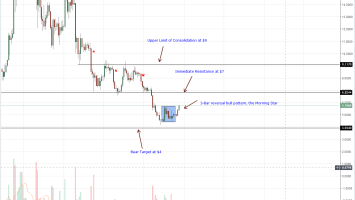 EOS Daily Chart Aug 29