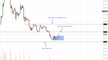 Cardano, Tron, Litecoin, Stellar Lumens, EOS Price Analysis: EOS Outperforms as Tron dips ahead of TVM launch 3